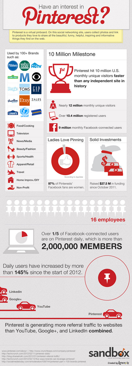 Pinterest Infographic 2012 Facts figures and statistics