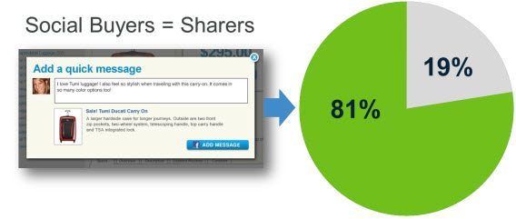 Positive Social Sharing Creates a Virtuous Cycle of Sharing and Purchasing