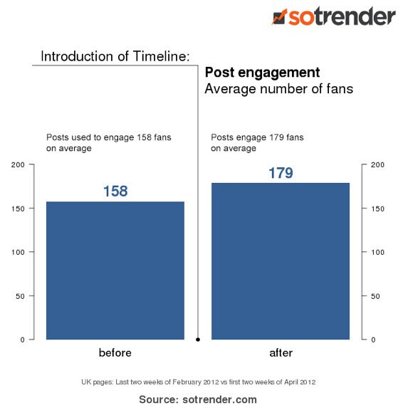 Facebook timeline increases engagement