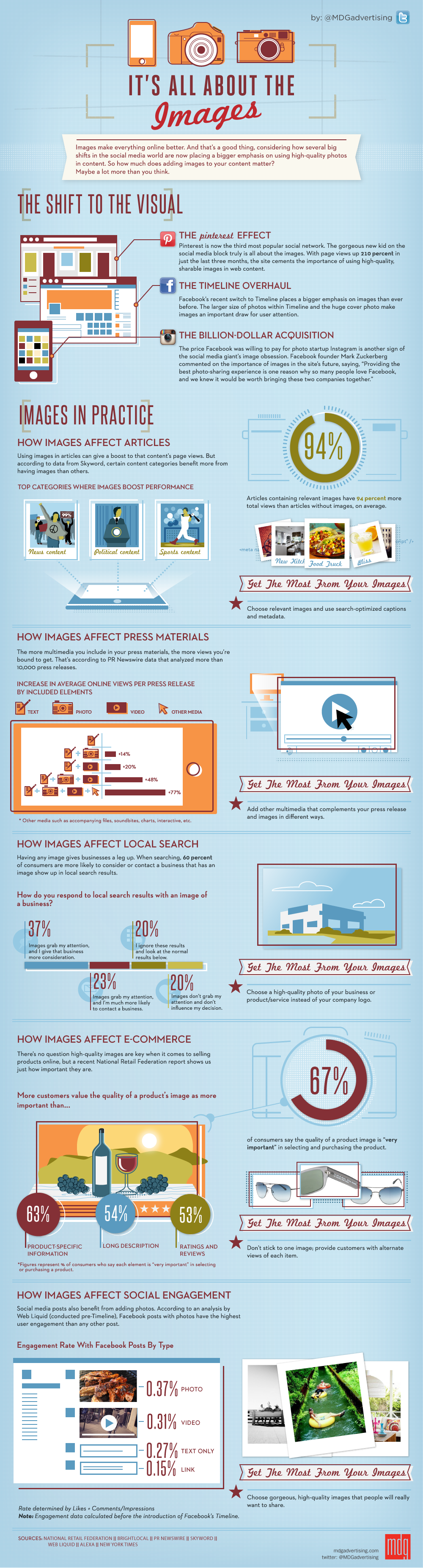 Images Infographic