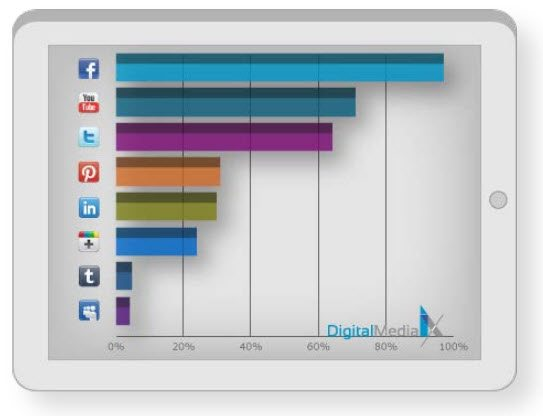 The top 6 Social Networks for College Students