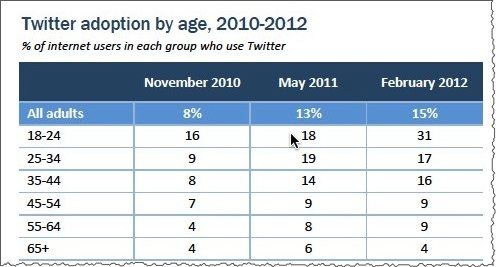 Twitter adoption by age