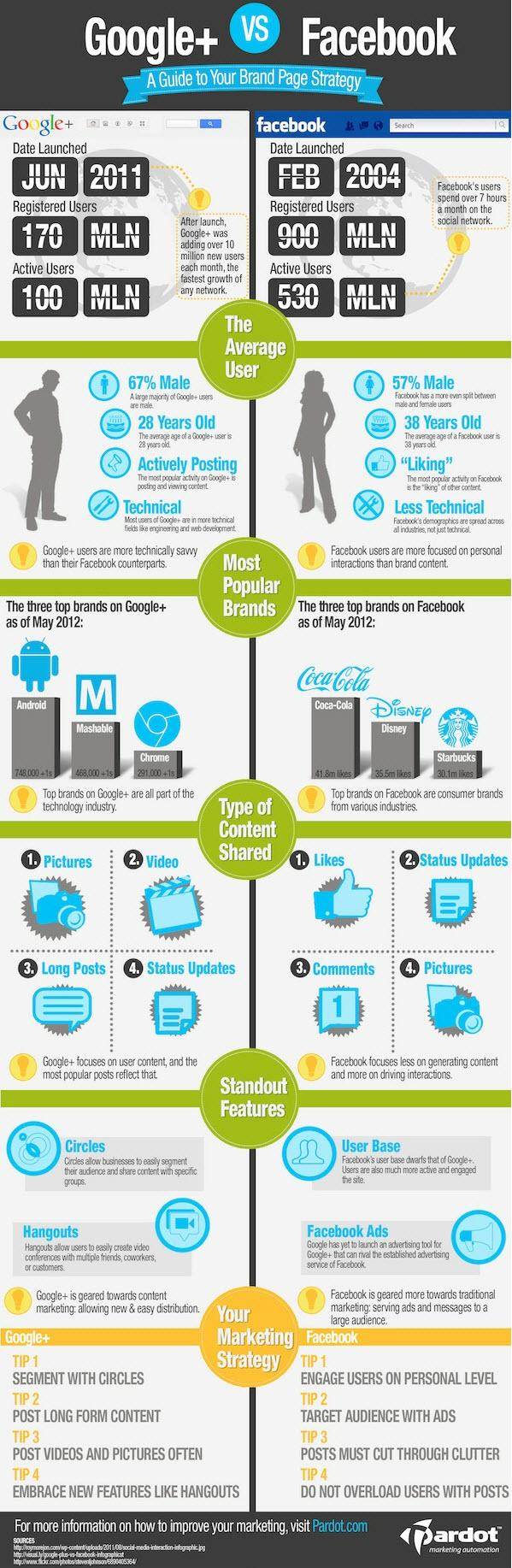 Google+ vs Facebook - Infographic