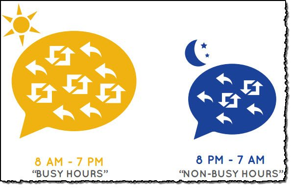 Twitter power tweeting tips Tweet during busy hours