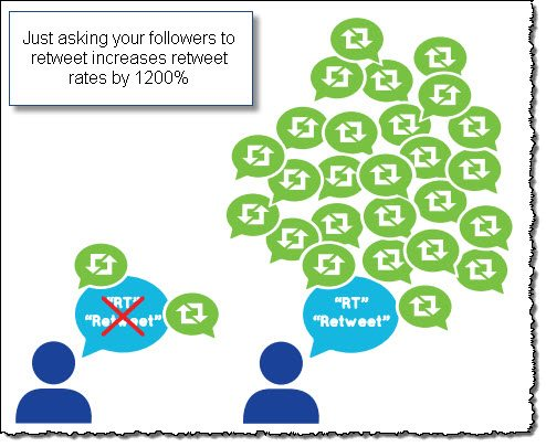 Twitter tip 5 ask for retweets