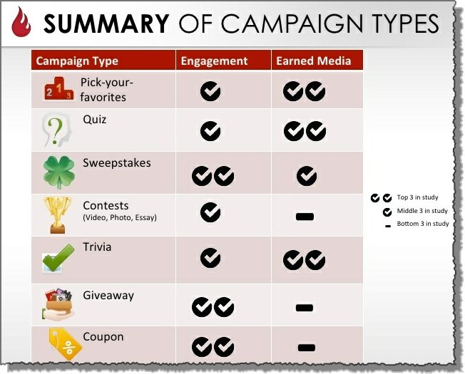 Facebook 7 Marketing Campaign Types