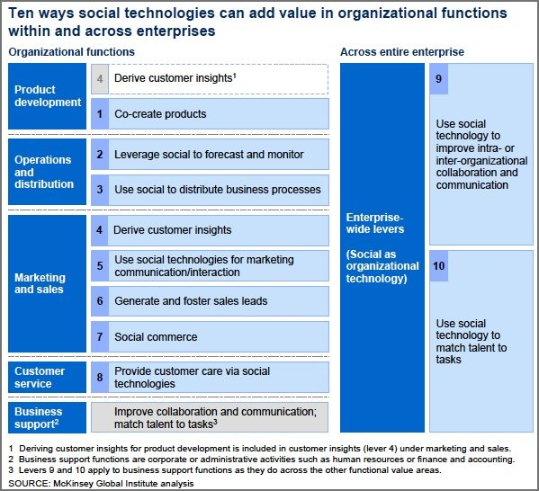 10 Ways Social Media Technologies Add Value