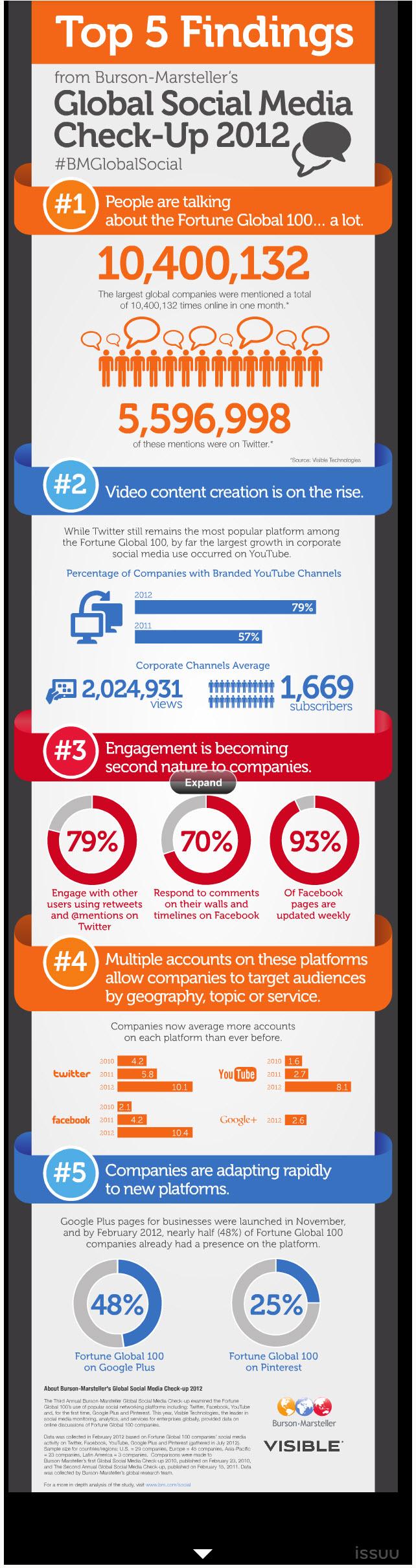 5 Insights into Global Social Media in 2012