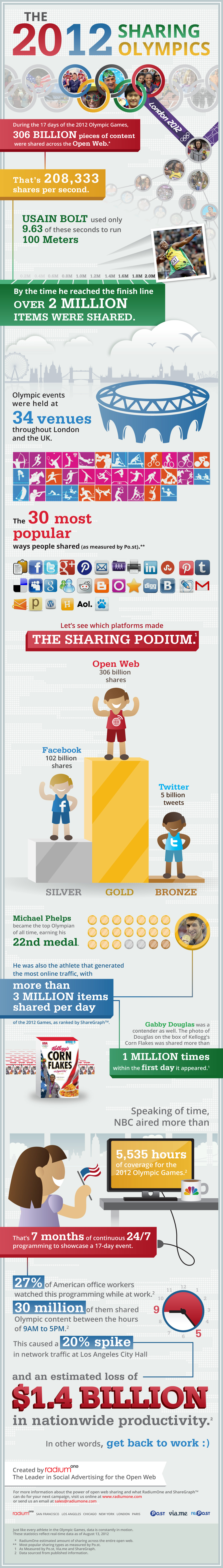 Olympics is Social at Scale