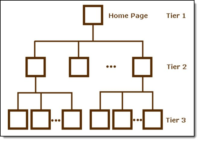 Good SEO practice requires a neat and organised website structure