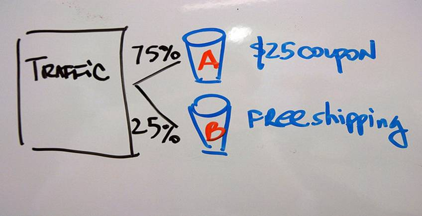 How to Increase your Blog and Website Sales Conversion Rate with AB Split Testing