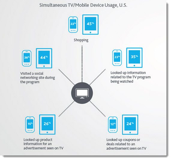 Simultaneous smartphone tablet and TV use