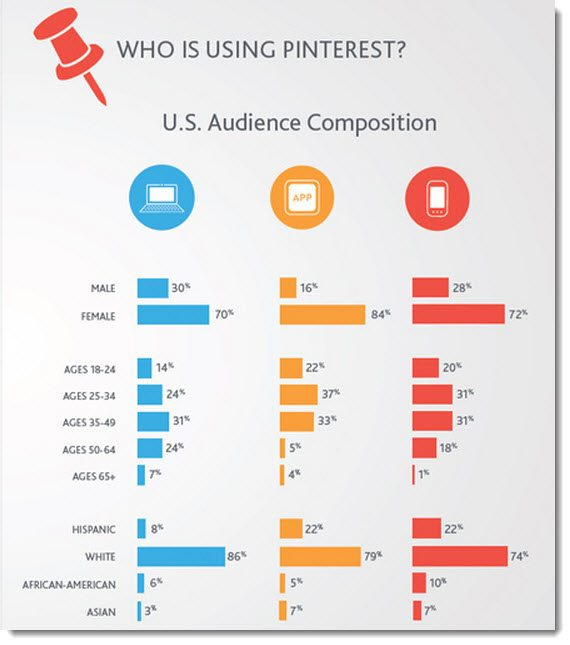 Who is using Pinterest