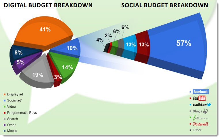 Digital Budget Advertising Spend Breakdown