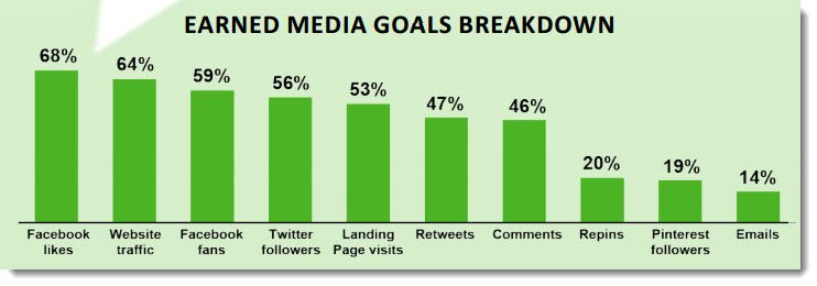 Earned social media goals