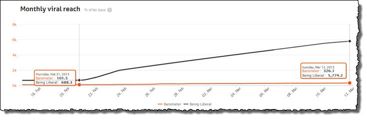 What Happened to Your Facebook Page's Reach?
