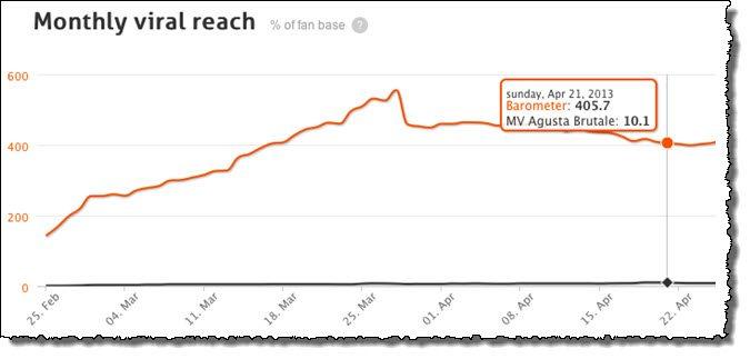 Facebook monthly viral reach