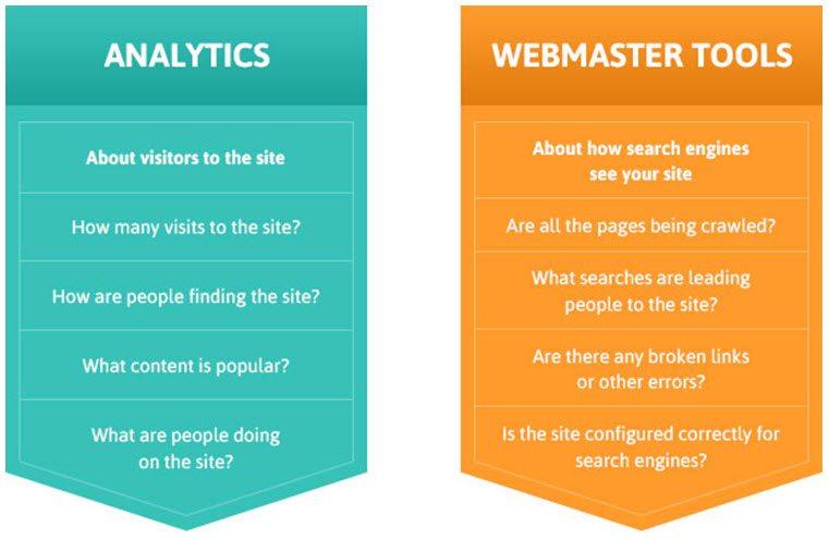 Google Analytics Google Webmaster tools
