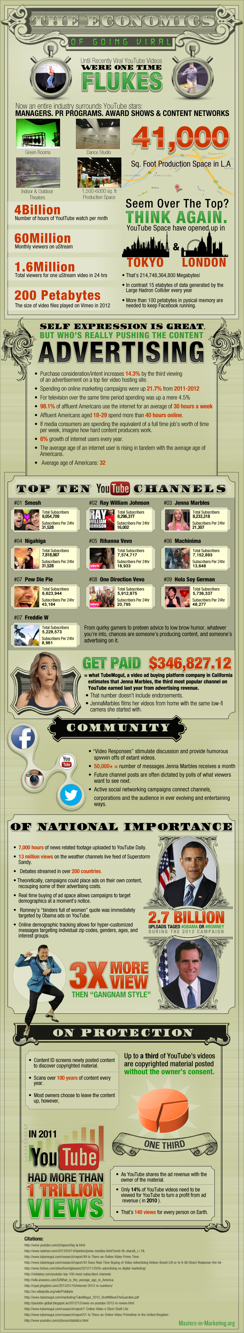 Infographic on the Facts and Figures of YouTbe Viral Video