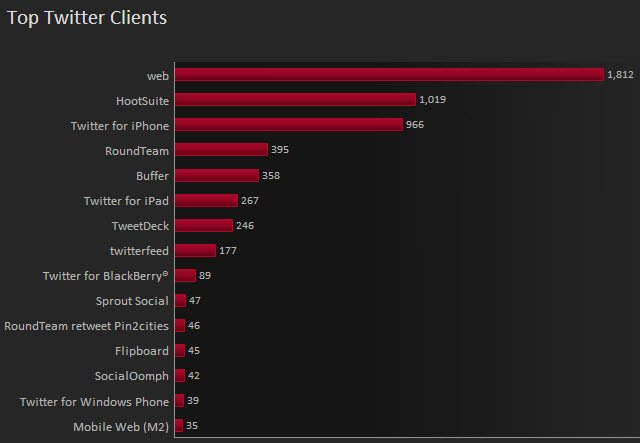 Top Twitter clients