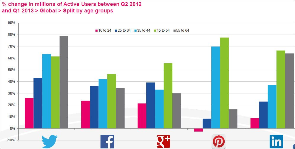 Older adoption rate of social networks is is higher