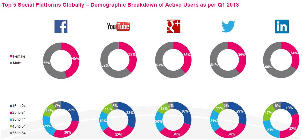 Top 5 social networks globally