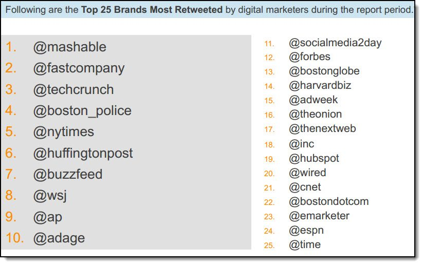How Do Digital Marketers Engage On Twitter