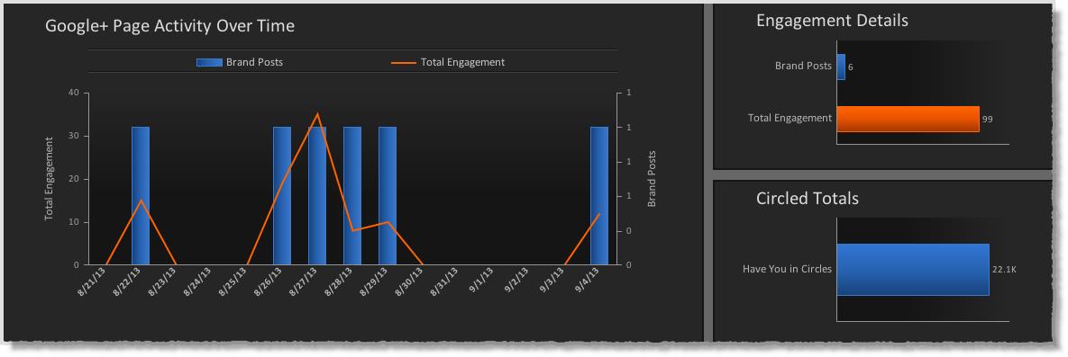 Simply Measured Google+ Free report
