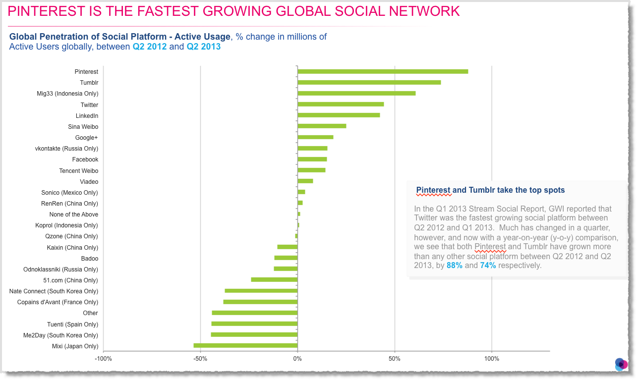 12 Awesome Social Media Facts and Statistics for 2013 - Jeffbullas's Blog