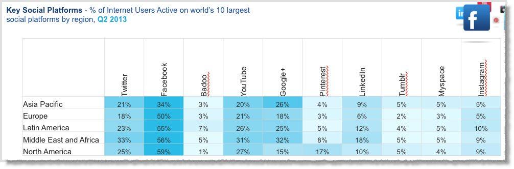 social media facts figures and statistics 2013 8
