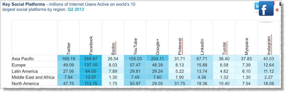 social media facts figures and statistics 2013 9