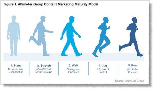 Content marketing Maturity Model Altimeter
