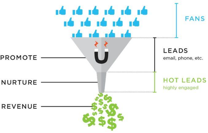 sales cycle Facebook