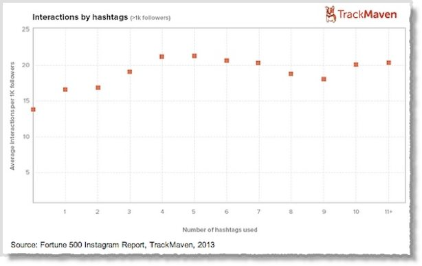 Why you should use 5 hashtags on Instagram