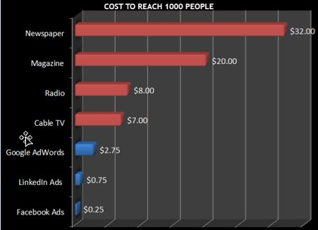 Ways to Target Your Customers with Facebook Ads