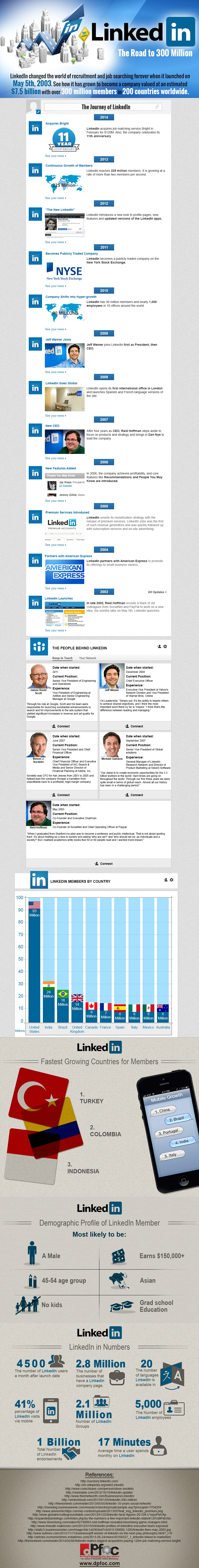 LinkedIn Facts and Figures 2014