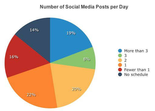 How Marketers Optimize Their Social Media Marketing