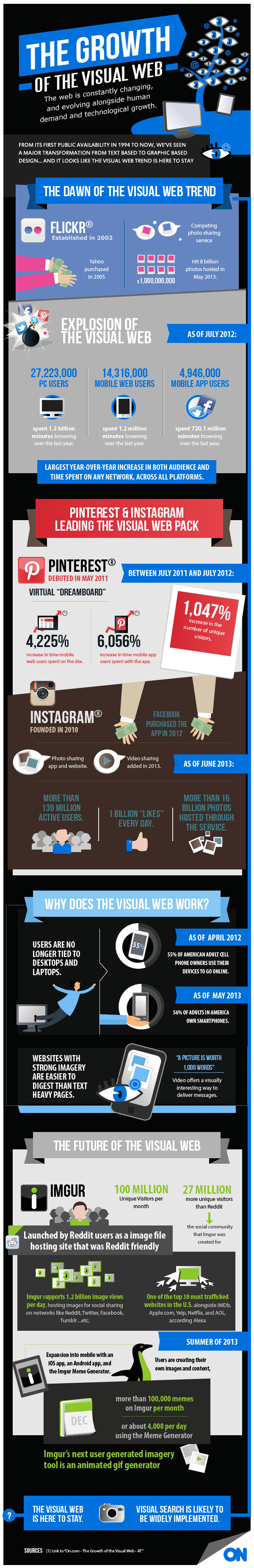 The Growth of the Visual Web
