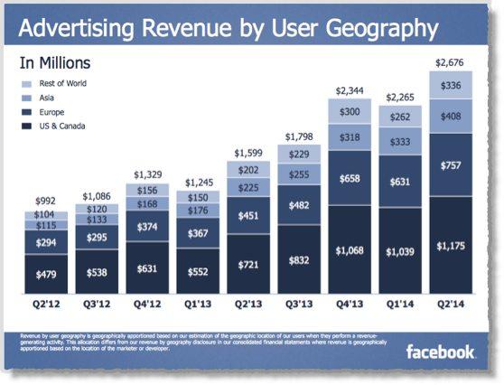 25 Facebook statistics