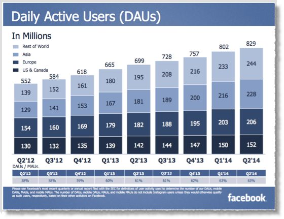 25 Facebook facts and statistics you should know in 2014