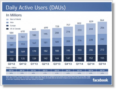 22 Facebook Facts and Statistics