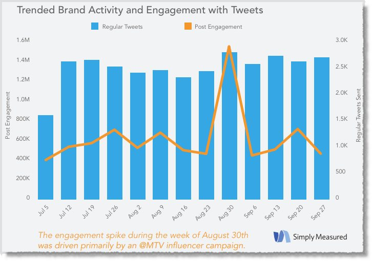 How the top 100 Brands are using Twitter Study