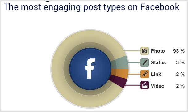 5 Visual Storytelling Tips To Power Your Content Marketing On Facebook