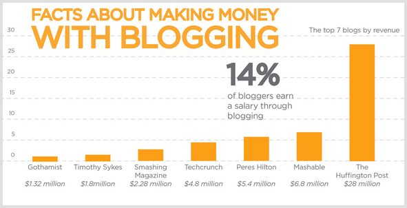 6 Ways to Make Money With Advertising on Your Blog and the