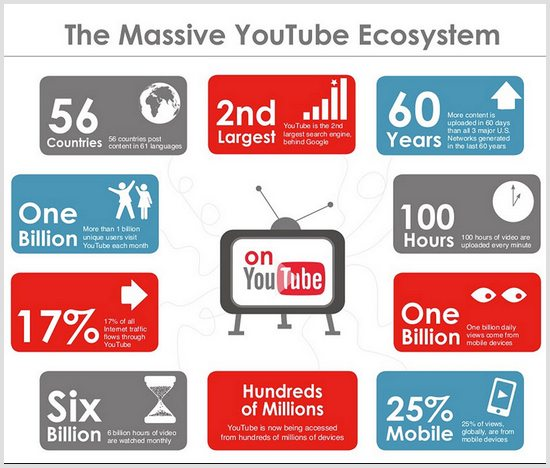 Youtube facts 2015