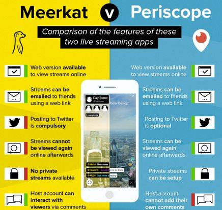 Meerkat vs Periscope
