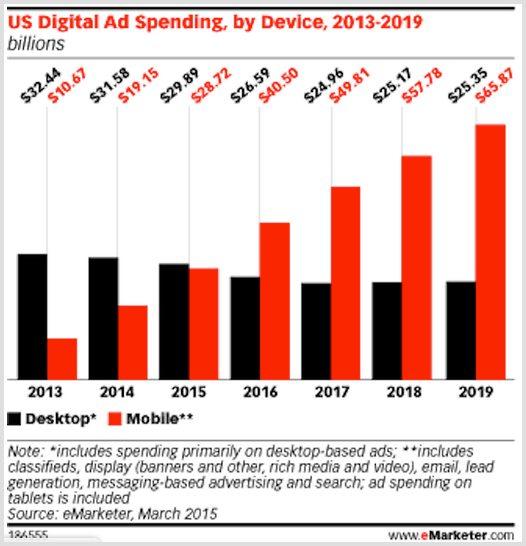 5 Digital Marketing trends - 1