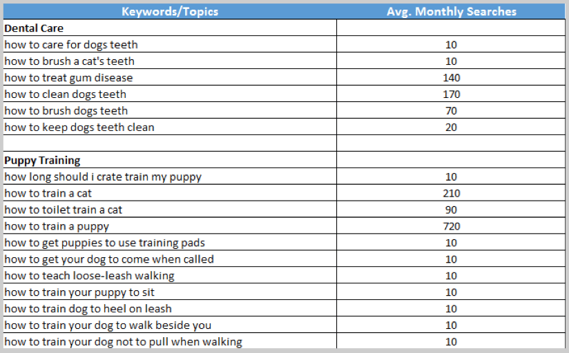 Long tail keyword research example spreadsheet