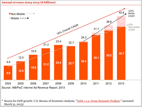 Mobile advertising revenue growth graph
