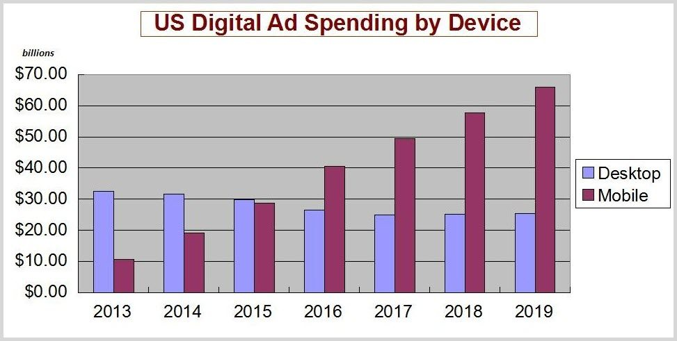 US Digital Advertsing Spend by Device Graph